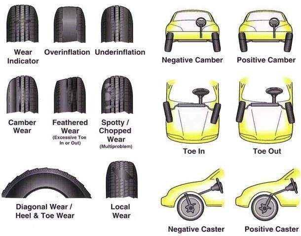 Do you know when you need new tires? www.fivestarfordofplano.com | New  tyres, Drive safe, Ford news